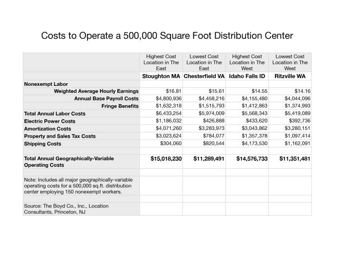 Cost-to-Operate-a-Distribution-Center-2015